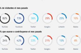 Mexico, con 80% de su población en Social Media