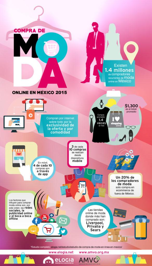 Infografía Estudio de Compra de Moda en Línea en México