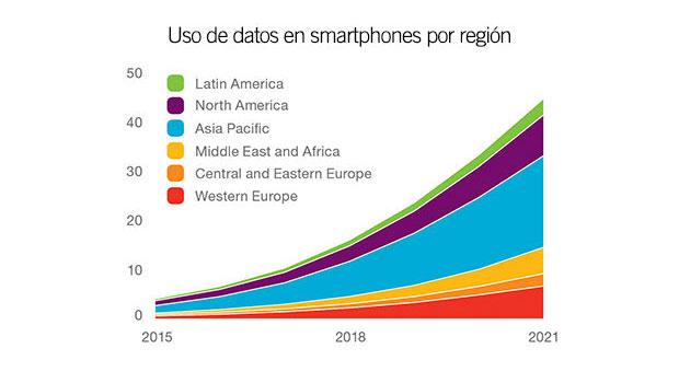 Las suscripciones 5G llegarán a 150 millones en 2021