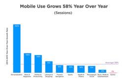 Crece uso de móviles 58%: reporte