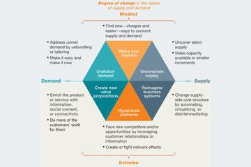 Estrategia digital: realinear mercados