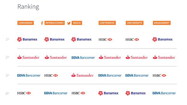 Estatus de los bancos en en redes sociales en el 1er. trimestre de 2016