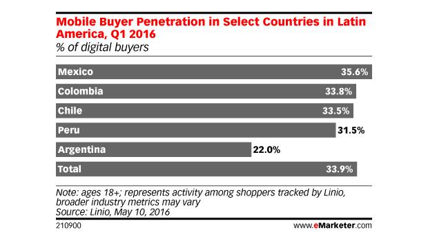 Retos por el aumento de los compradores digitales en móviles en México