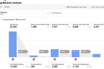 Comercio electrónico mejorado: un módulo para medir el eCommerce con Goole Analytics