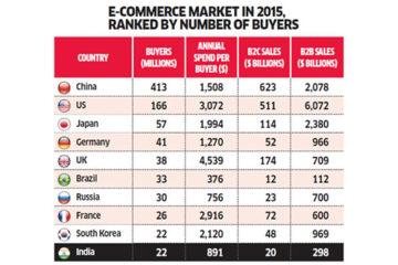 El eCommerce anivel mundial genera trillones