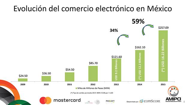 Radiografía del crecimiento del eCommerce en México