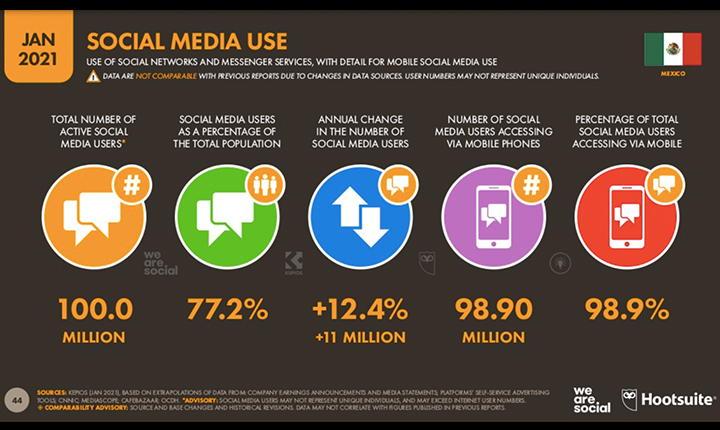 uso de redes sociales en México
